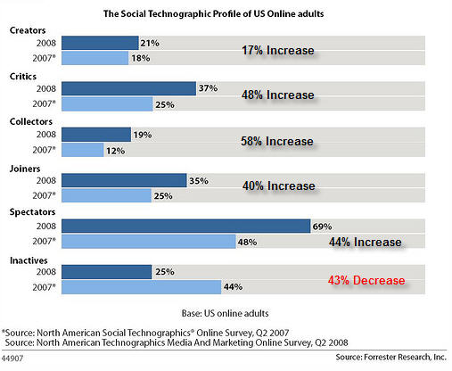 2007 vs. 2008 US Social Technographic Profile - Courtesy of Forrester