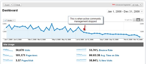 Google Analytics - 1/1/2008 to 12/31/2008