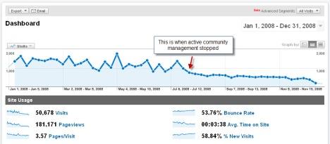 Google Analytics - 1/1/2008 to 12/31/2008