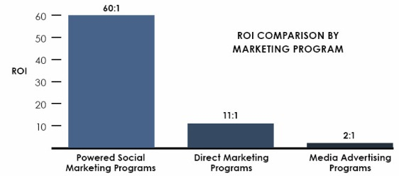From Powered Social Marketing ROI Report