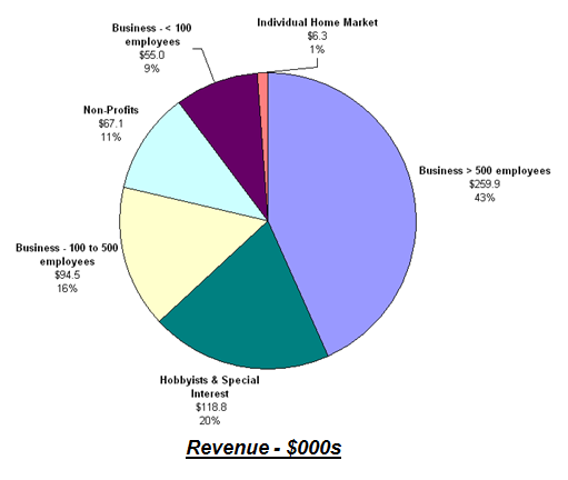 Total Social Media Software Market by Buyer Category