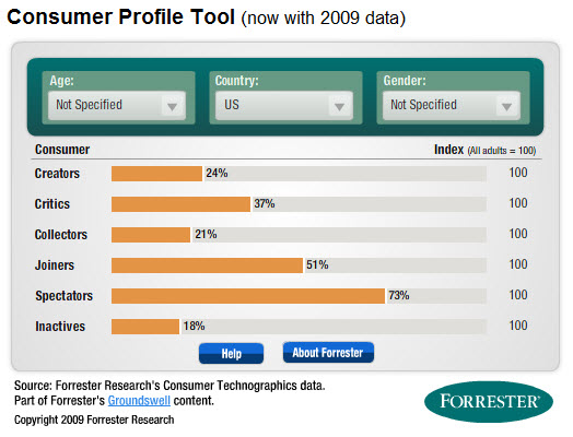 2009 Forrester Consumer Profile Tool