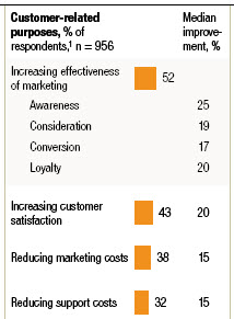 McKinsey Global Web 2.0 Study - Excerpt from Exhibit 1