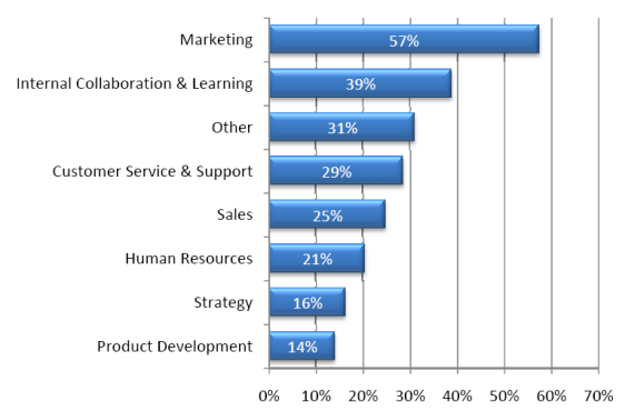 """What Areas of Your Business Are Using Social Media"" -- Mzinga-Babson Social Media Survey -"