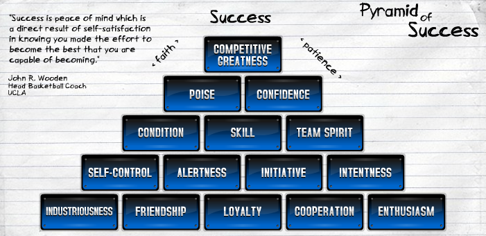 photo regarding John Wooden Pyramid of Success Printable titled Satisfied Birthday John Wood Tom Humbargers Social Media