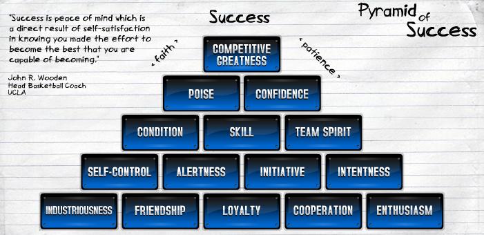 photograph regarding John Wooden Pyramid of Success Printable identify Content Birthday John Picket Tom Humbargers Social Media