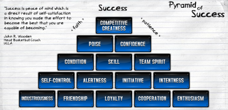 John Wooden Pyramid of Success from CoachWooden.com