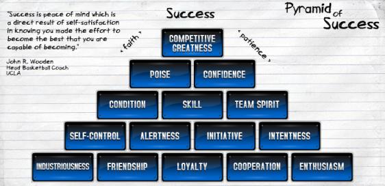 John Wooden Pyramid of Success from CoachWooden.com
