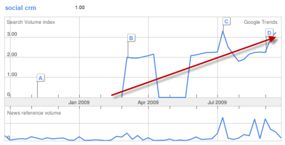 Worldwide Traffic Growth of term - Social CRM - from Google Trends