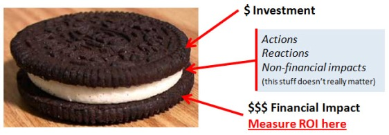 Social Media ROI is Like An Oreo Cookie