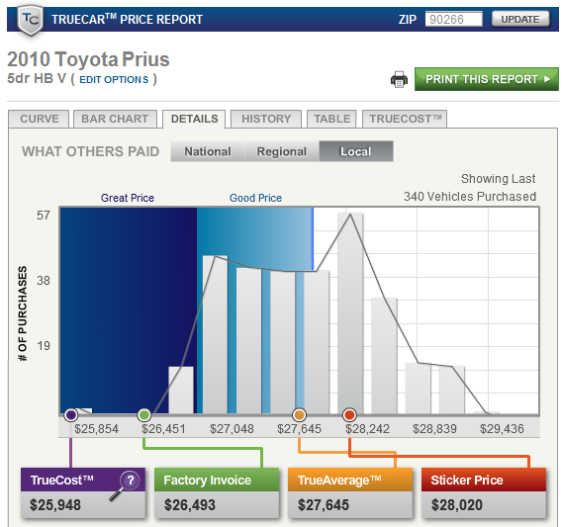 TrueCar New Car Pricing Details for 2010 Toyota Prius