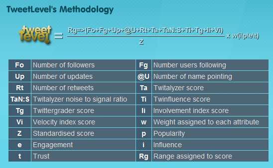 TweetLevel Methodology
