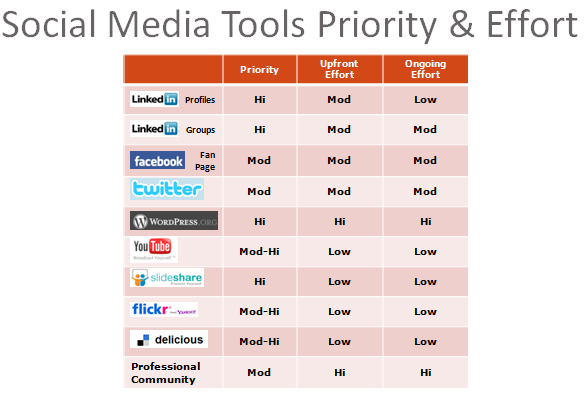 social media as a tool for Huge list of over 500 of the best free (and paid) social media tools online for facebook, google+, instagram, linkedin, pinterest & twitter.