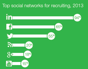 Jobvite top networks