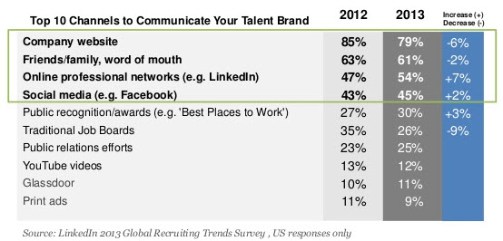 Talent Branding Investments
